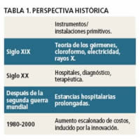 Tabla 1. Perspectiva histórica de la cirugía ambulatoria.