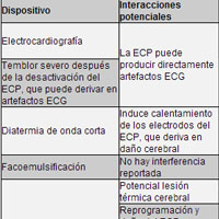 Tabla 3. Dispositivos que pueden potencialmente interferir con un neuroestimulador.
